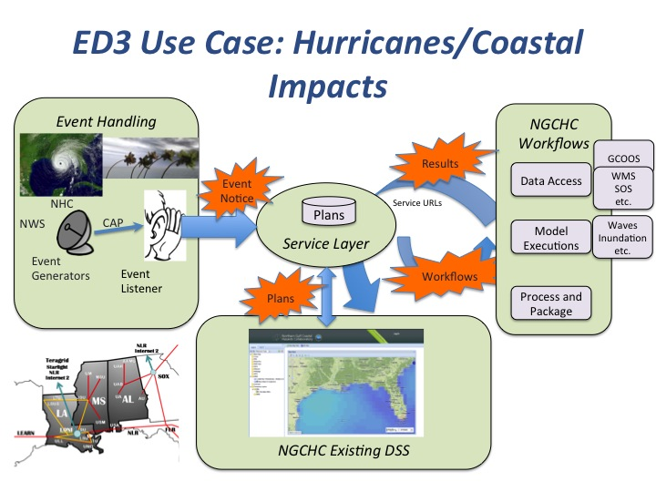 Example tropical storm use case for ED3