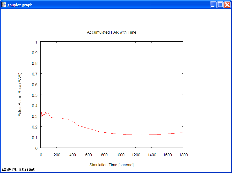 Example of a plot of sensor false alarm rates for a simulation