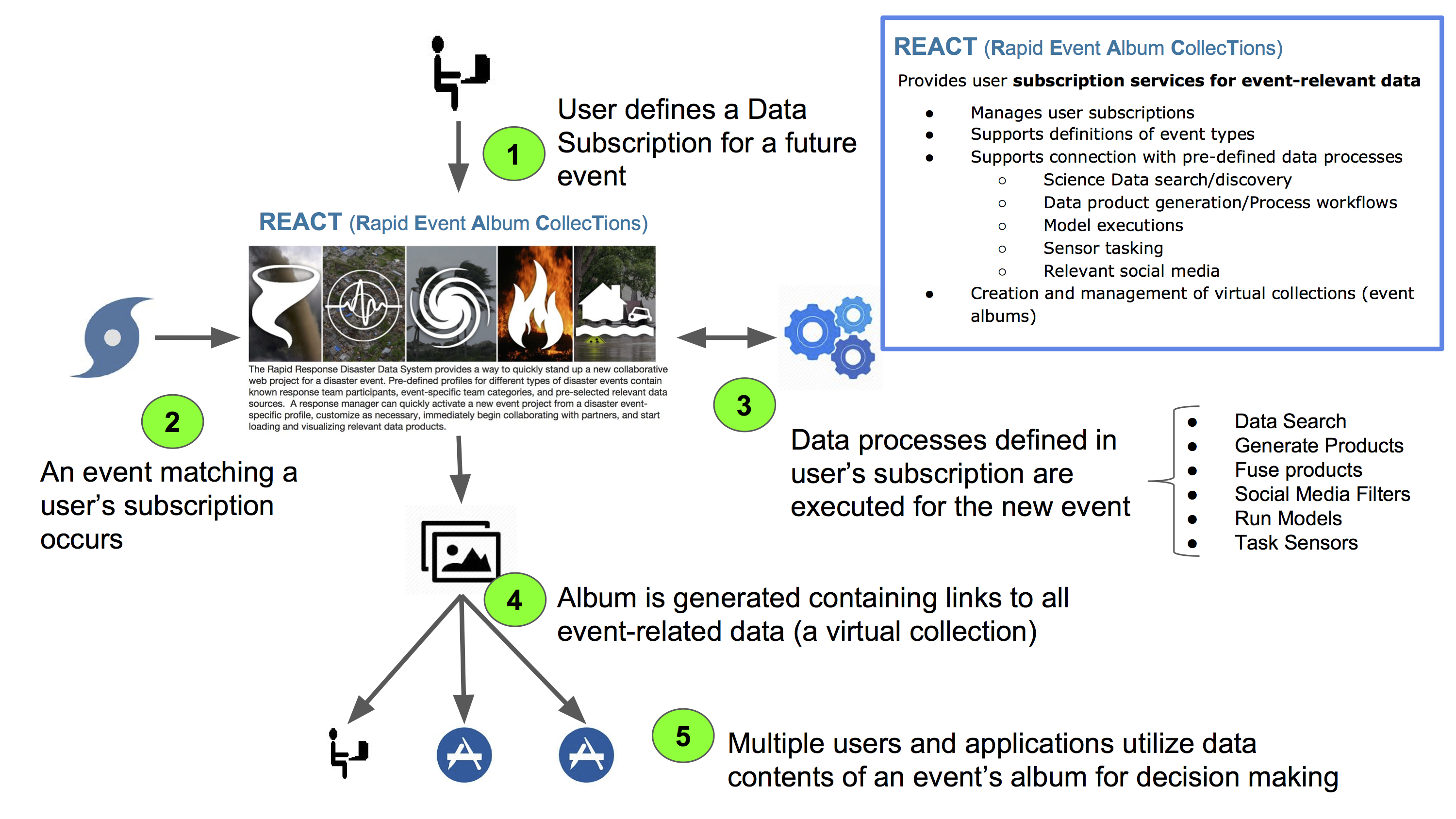 Event-Driven Data Delivery for Disasters | ITSC