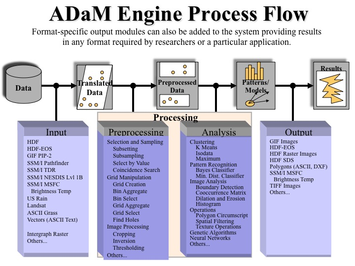 The ADaM engine turns raw data into usable results