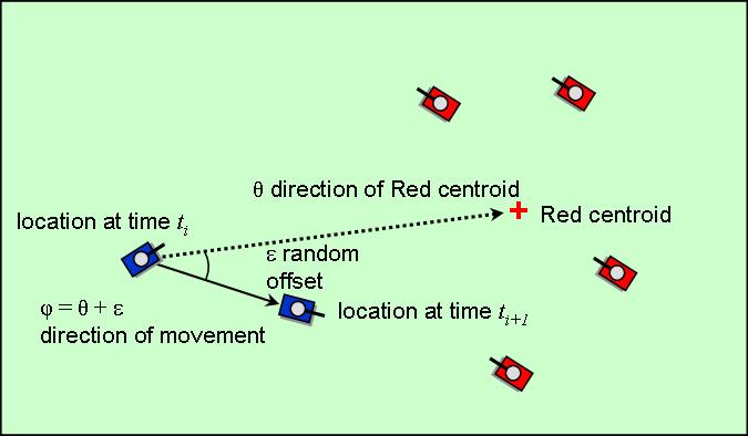 Aggregate combat modeling image