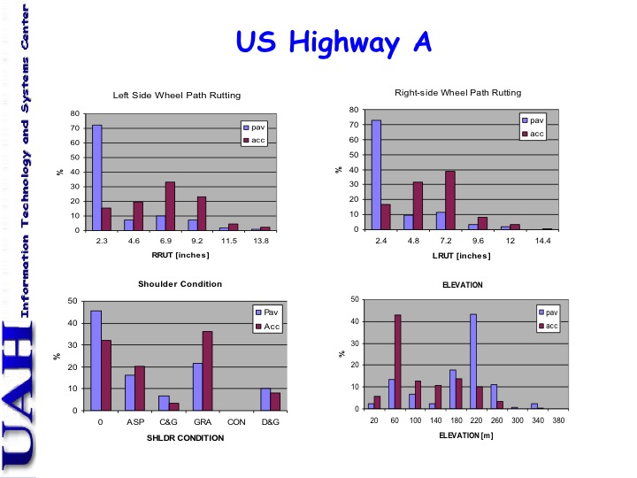 Example analysis plots of roadway condition parameters