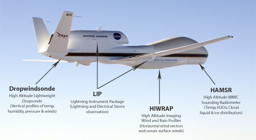 Image of Global hawk with GRIP instrument package