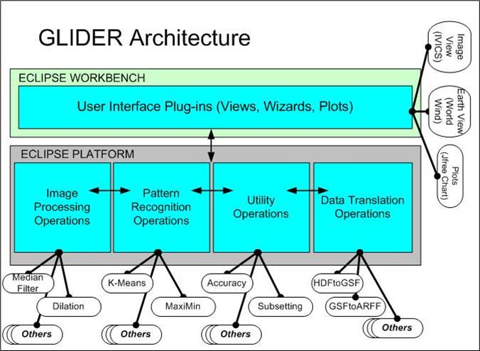 Diagram of the GLIDER software architecture