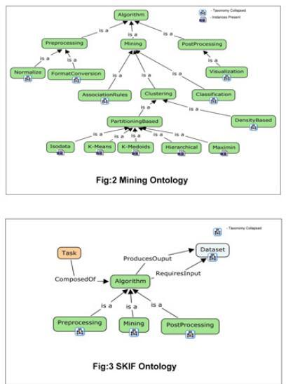 Comparison of SKIF and mining ontologies