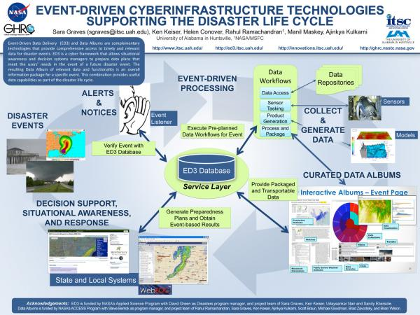 Event-Driven Cyberinfrastructure Technologies  Supporting the Disaster Life Cycle (AGU 2014)