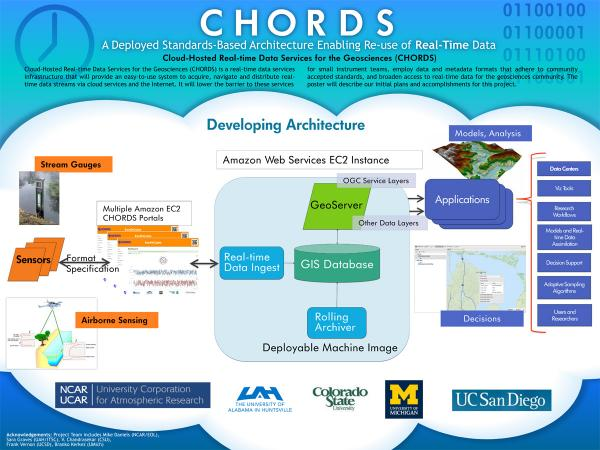 CHORDS: A Deployed Standards-Based Architecture Enabling Re-use of Real-Time Data (EarthCube 2015)