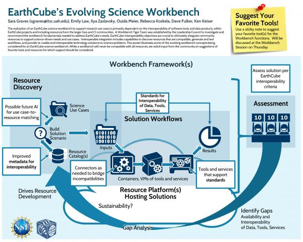 EarthCube's Evolving Science Workbench (EarthCube 2018)
