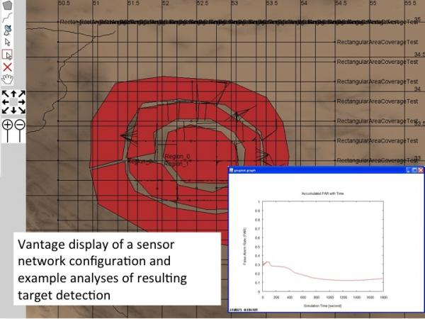 Sensor network configuration and analysis of target detection