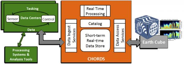 CHORDS Architecture