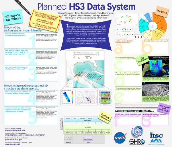Planned HS3 Data System poster (HS3 science team meeting 2014)