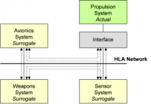 Systems Integration Testing Architecture