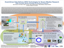 Event-Driven Data Delivery (ED3) Technologies for Severe Weather Research GHRC Innovations: Moving Technology from Research to Production (ESIP Winter 2014)