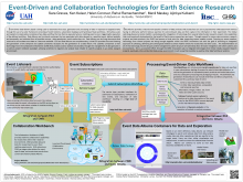 Event-Driven and Collaboration Technologies for Earth Science Research (Earth Cube 2014)