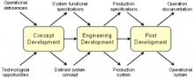 MSFC Engineering process diagram