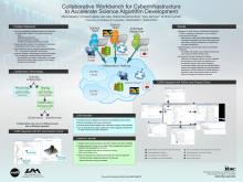 Collaborative Workbench for Cyberinfrastructure  to Accelerate Science Algorithm Development (ESIP Winter 2014)