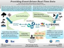 Providing Event-Driven Real-Time Data (ESIP Summer 2015)