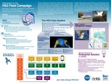 Data System for HS3 Field Campaign (AGU 2014)