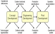 MSFC Engineering process diagram