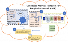 Components, Cloud-based Analytical Framework for Precipitation Research (CAPRi)