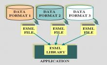 ESML overview picture