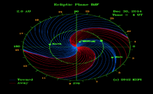Interplanetary Magnetic Field (Copyright © 2011 Exploration Physics International, Inc.)