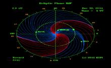 Interplanetary Magnetic Field (Copyright © 2011 Exploration Physics International, Inc.)